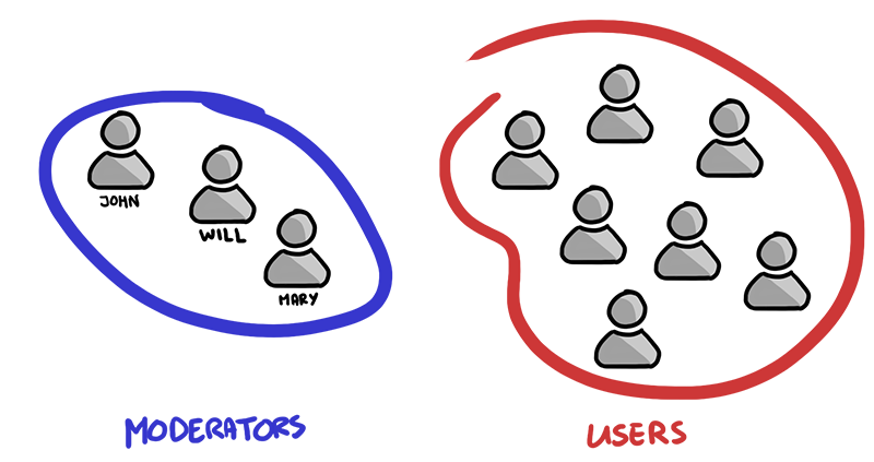 roles groups users